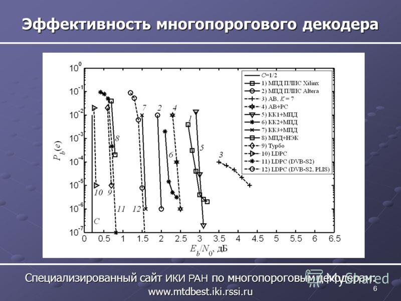 6 Эффективность многопорогового декодера Специализированный сайт ИКИ РАН по многопороговым декодерам: www.mtdbest.iki.rssi.ru