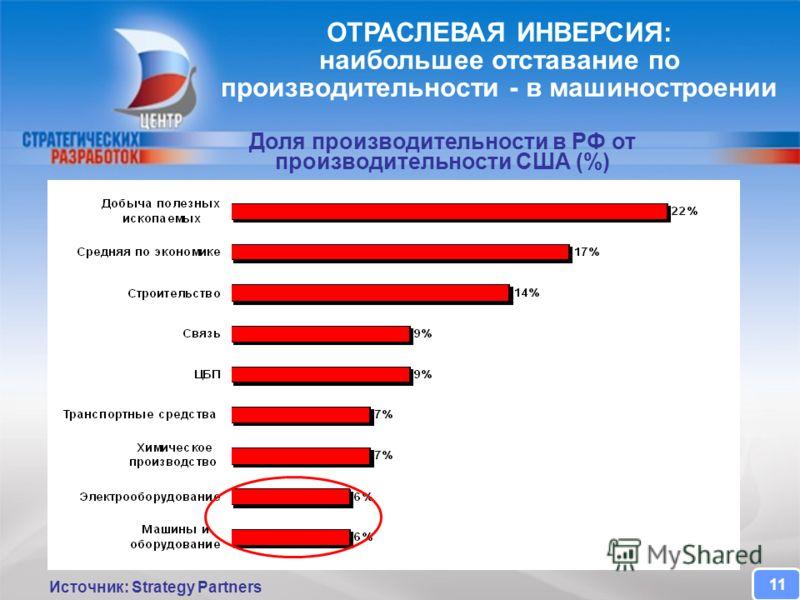 CENTER FOR STRATEGIC RESEARCH ОТРАСЛЕВАЯ ИНВЕРСИЯ: наибольшее отставание по производительности - в машиностроении 11 Доля производительности в РФ от производительности США (%) Источник: Strategy Partners