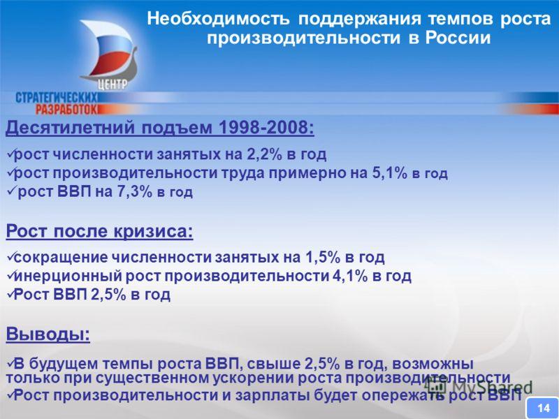 CENTER FOR STRATEGIC RESEARCH Необходимость поддержания темпов роста производительности в России Десятилетний подъем 1998-2008: рост численности занятых на 2,2% в год рост производительности труда примерно на 5,1% в год рост ВВП на 7,3% в год Рост по