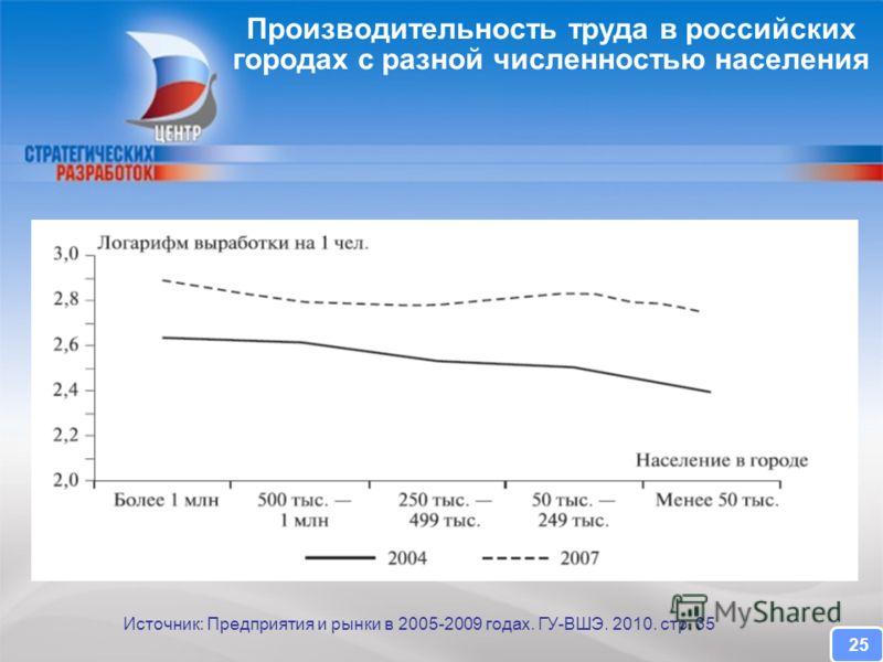 CENTER FOR STRATEGIC RESEARCH Производительность труда в российских городах с разной численностью населения Источник: Предприятия и рынки в 2005-2009 годах. ГУ-ВШЭ. 2010. стр. 35 25