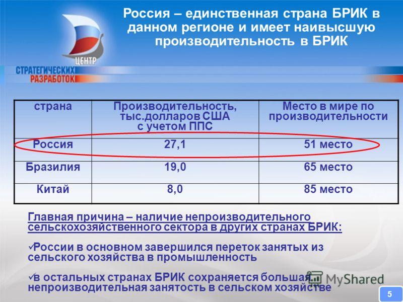 CENTER FOR STRATEGIC RESEARCH Главная причина – наличие непроизводительного сельскохозяйственного сектора в других странах БРИК: России в основном завершился переток занятых из сельского хозяйства в промышленность в остальных странах БРИК сохраняется