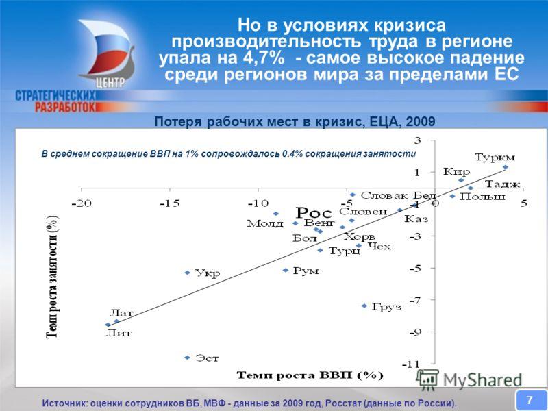 CENTER FOR STRATEGIC RESEARCH Но в условиях кризиса производительность труда в регионе упала на 4,7% - самое высокое падение среди регионов мира за пределами ЕС Источник: оценки сотрудников ВБ, МВФ - данные за 2009 год, Росстат (данные по России). 7