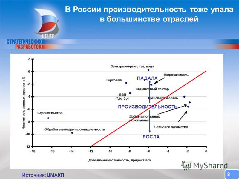 CENTER FOR STRATEGIC RESEARCH В России производительность тоже упала в большинстве отраслей Источник: ЦМАКП 8 ПРОИЗВОДИТЕЛЬНОСТЬ РОСЛА ПАДАЛА