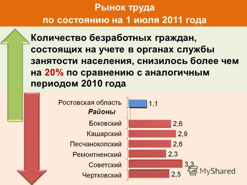 Рынок труда по состоянию на 1 июля 2011 года Количество безработных граждан, состоящих на учете в органах службы занятости населения, снизилось более чем на 20% по сравнению с аналогичным периодом 2010 года Районы