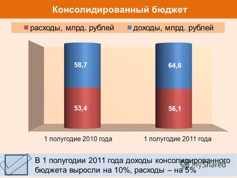 Консолидированный бюджет В 1 полугодии 2011 года доходы консолидированного бюджета выросли на 10%, расходы – на 5%