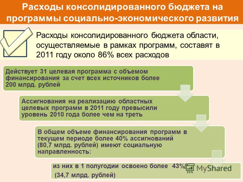 Расходы консолидированного бюджета на программы социально-экономического развития Расходы консолидированного бюджета области, осуществляемые в рамках программ, составят в 2011 году около 86% всех расходов Действует 31 целевая программа с объемом фина