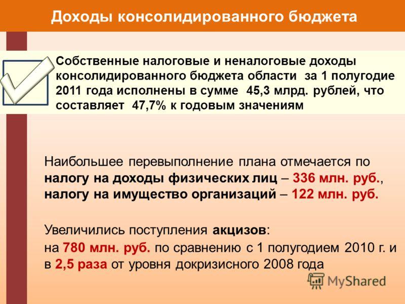 Наибольшее перевыполнение плана отмечается по налогу на доходы физических лиц – 336 млн. руб., налогу на имущество организаций – 122 млн. руб. Увеличились поступления акцизов: на 780 млн. руб. по сравнению с 1 полугодием 2010 г. и в 2,5 раза от уровн