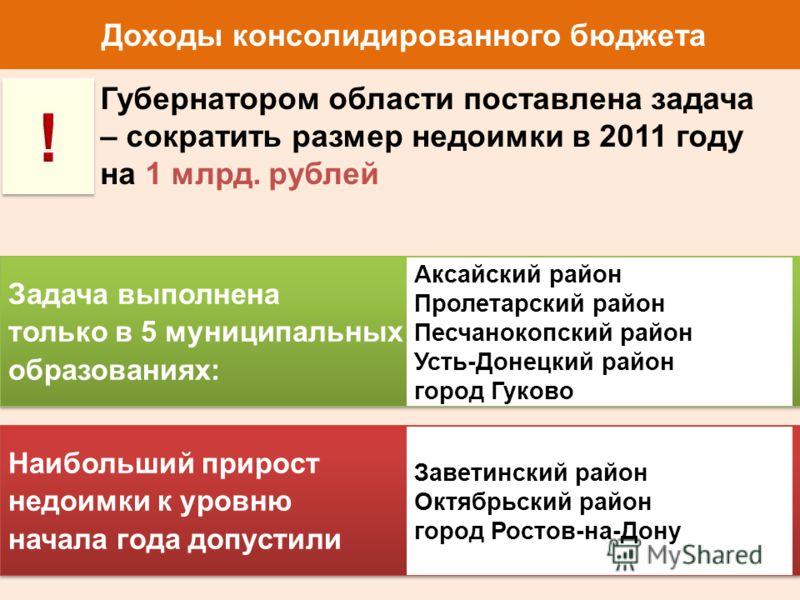 Доходы консолидированного бюджета Губернатором области поставлена задача – сократить размер недоимки в 2011 году на 1 млрд. рублей Задача выполнена только в 5 муниципальных образованиях: Задача выполнена только в 5 муниципальных образованиях: Аксайск