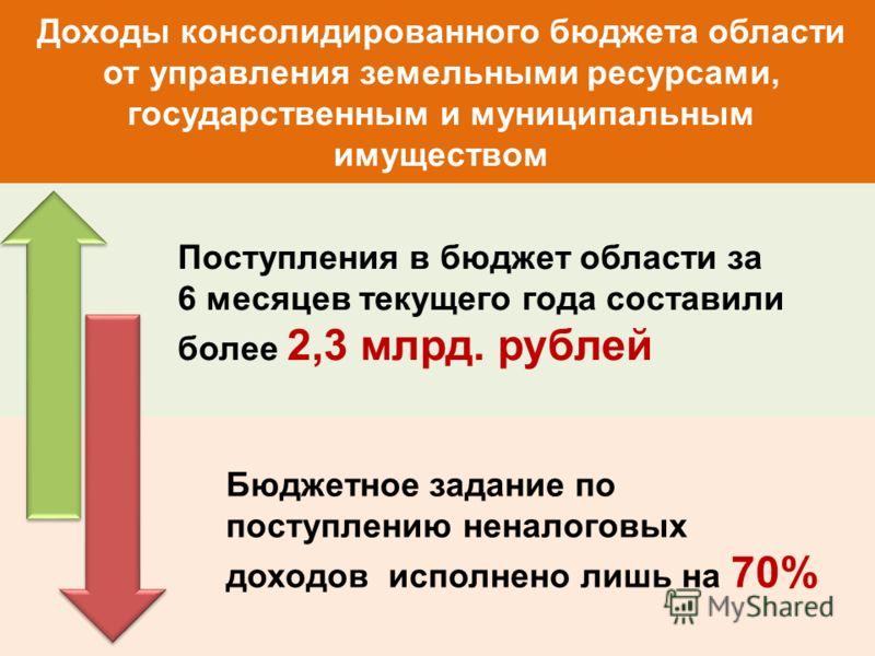 Доходы консолидированного бюджета области от управления земельными ресурсами, государственным и муниципальным имуществом Поступления в бюджет области за 6 месяцев текущего года составили более 2,3 млрд. рублей Бюджетное задание по поступлению неналог