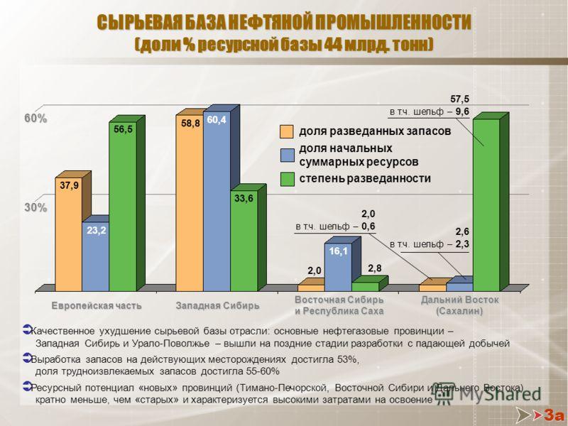 СЫРЬЕВАЯ БАЗА НЕФТЯНОЙ ПРОМЫШЛЕННОСТИ (доли % ресурсной базы 44 млрд. тонн) Западная Сибирь Европейская часть Восточная Сибирь и Республика Саха Дальний Восток (Сахалин) 30% 60% Качественное ухудшение сырьевой базы отрасли: основные нефтегазовые пров