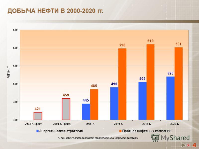 4 ДОБЫЧА НЕФТИ В 2000-2020 гг. млн.т * - при наличии необходимой транспортной инфраструктуры