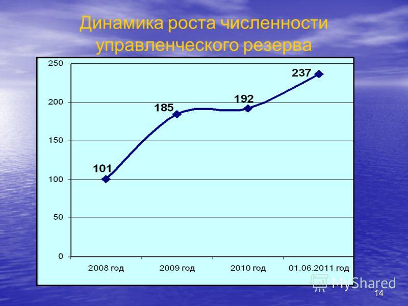 13 Резерв управленческих кадров в Ульяновской области По состоянию на 2011 год в резерв зачислено 237 человек. По состоянию на 2011 год в резерв зачислено 237 человек. 44 кандидатуры отобраны в резерв управленческих кадров Приволжского федерального о