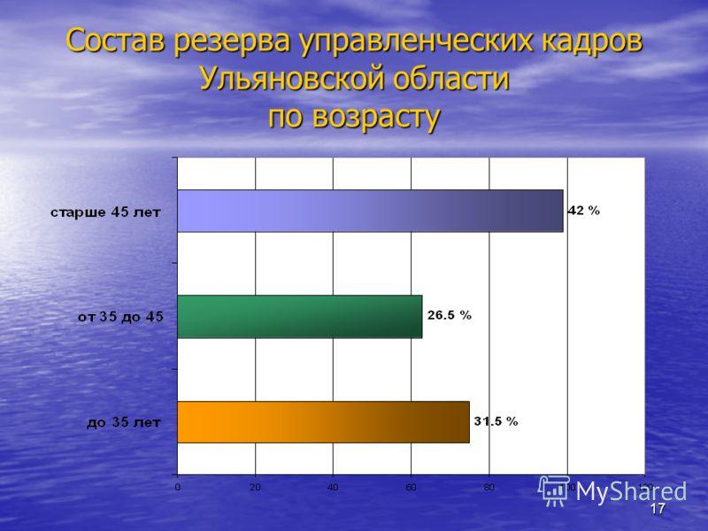 16 Состав резерва управленческих кадров в Ульяновской области по полу