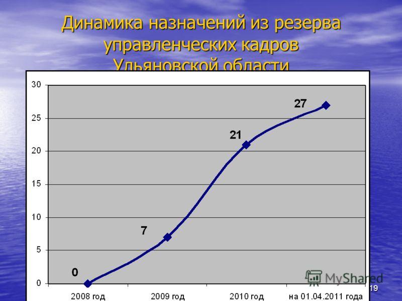 18 Зачислены в резерв управленческих кадров Приволжского Федерального округа