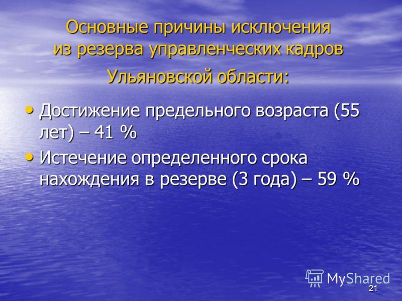 20 Количество лиц, исключенных из резерва управленческих кадров Ульяновской области в 2011 г.