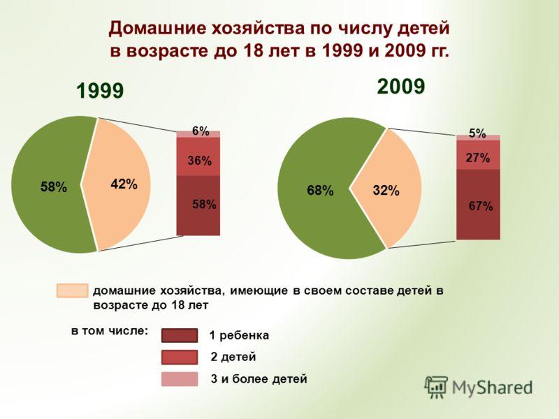 Домашние хозяйства по числу детей в возрасте до 18 лет в 1999 и 2009 гг. 1999 2009 58%58% 36%36% 6% 68%32% 67% 27% 5% домашние хозяйства, имеющие в своем составе детей в возрасте до 18 лет в том числе: 1 ребенка 2 детей 3 и более детей