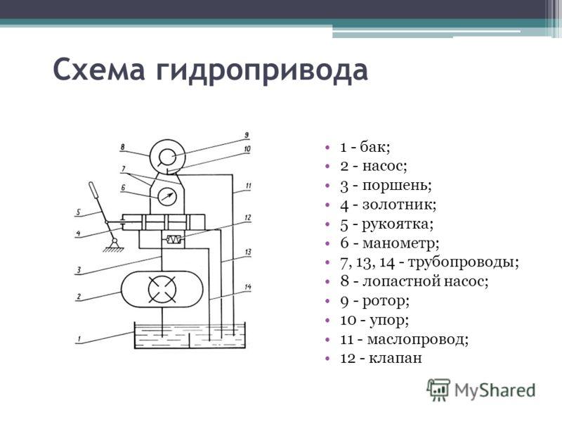 Схема гидропривода 1 - бак; 2 - насос; 3 - поршень; 4 - золотник; 5 - рукоятка; 6 - манометр; 7, 13, 14 - трубопроводы; 8 - лопастной насос; 9 - ротор; 10 - упор; 11 - маслопровод; 12 - клапан
