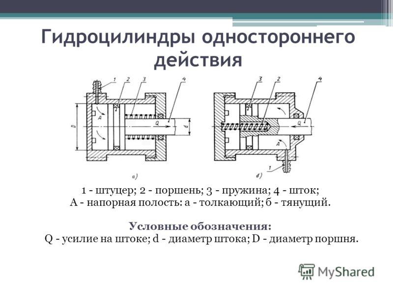 Гидроцилиндры одностороннего
