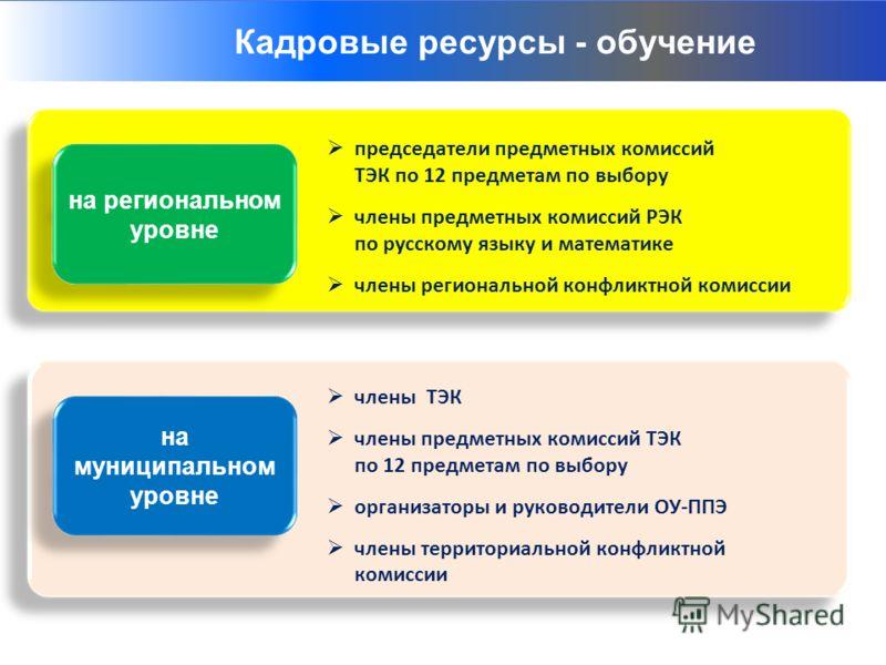 Ресурсы: 1. Материально – технические 3. Информационные 4. Результат как ресурс развития Структуры – организаторы ГИА-9 на региональном уровне председатели предметных комиссий ТЭК по 12 предметам по выбору члены предметных комиссий РЭК по русскому яз