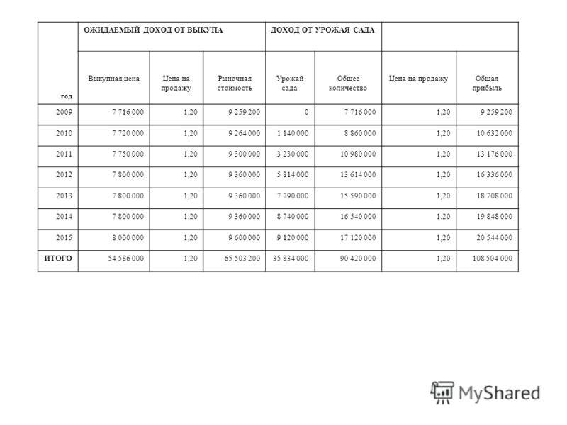 год ОЖИДАЕМЫЙ ДОХОД ОТ ВЫКУПАДОХОД ОТ УРОЖАЯ САДА Выкупная ценаЦена на продажу Рыночная стоимость Урожай сада Общее количество Цена на продажуОбщая прибыль 20097 716 0001,209 259 20007 716 0001,209 259 200 20107 720 0001,209 264 0001 140 0008 860 000