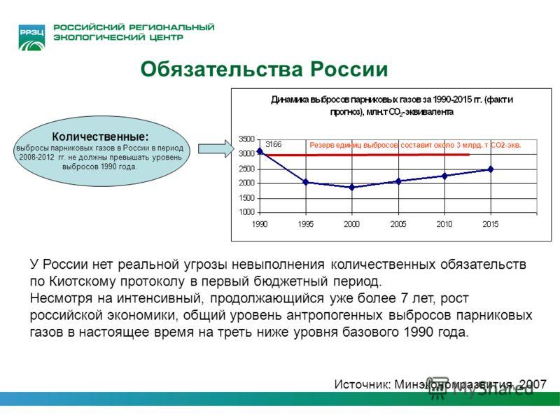 Количественные: выбросы парниковых газов в России в период 2008-2012 гг. не должны превышать уровень выбросов 1990 года. Резерв единиц выбросов составит около 3 млрд. т СО2-экв. Источник: Минэкономразвития, 2007 Обязательства России У России нет реал