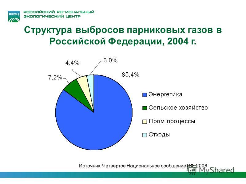 Структура выбросов парниковых газов в Российской Федерации, 2004 г. Источник: Четвертое Национальное сообщение РФ, 2006