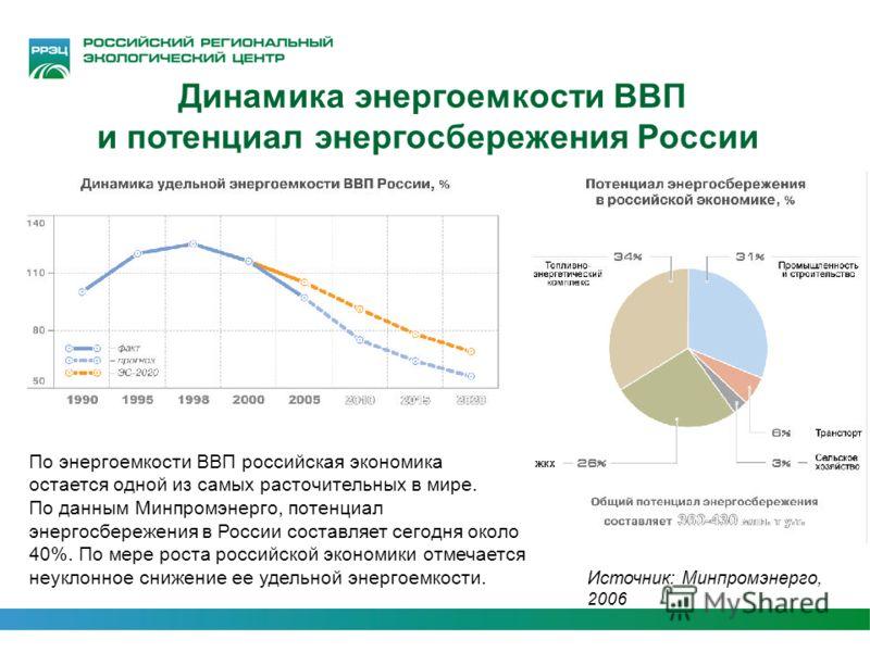 Динамика энергоемкости ВВП и потенциал энергосбережения России По энергоемкости ВВП российская экономика остается одной из самых расточительных в мире. По данным Минпромэнерго, потенциал энергосбережения в России составляет сегодня около 40%. По мере