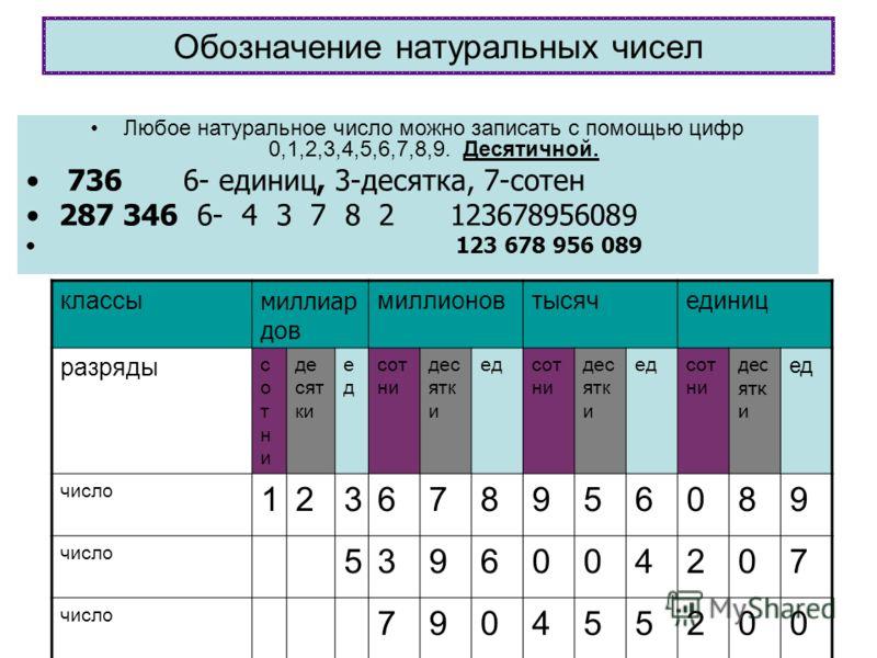 Обозначение натуральных чисел Любое натуральное число можно записать с помощью цифр 0,1,2,3,4,5,6,7,8,9. Десятичной. 736 6- единиц, 3-десятка, 7-сотен 287 346 6- 4 3 7 8 2 123678956089 123 678 956 089 классы миллиар дов миллионовтысячединиц разряды с