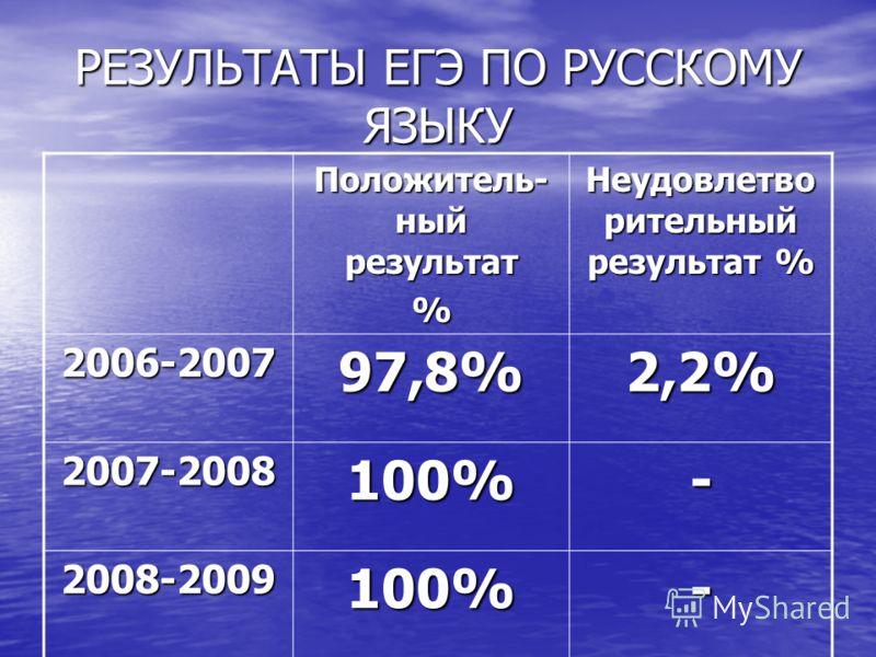 РЕЗУЛЬТАТЫ ЕГЭ ПО РУССКОМУ ЯЗЫКУ Положитель- ный результат % Неудовлетво рительный результат % 2006-200797,8%2,2% 2007-2008100%- 2008-2009100%-