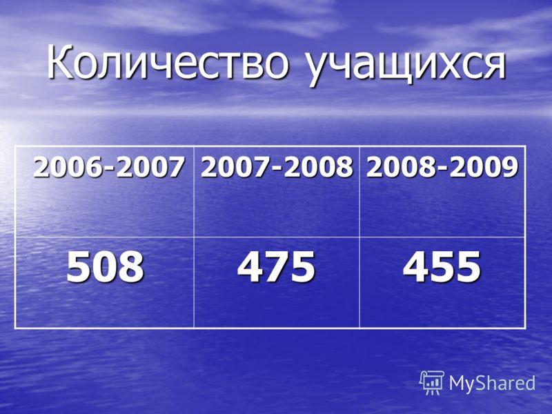Количество учащихся 2006-2007 2006-20072007-20082008-2009 508475455