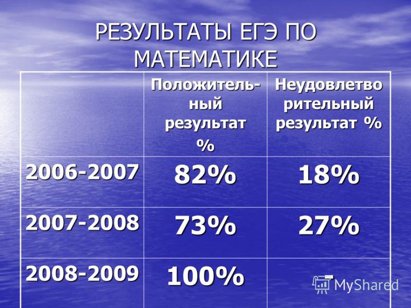 РЕЗУЛЬТАТЫ ЕГЭ ПО МАТЕМАТИКЕ Положитель- ный результат % Неудовлетво рительный результат % 2006-200782%18% 2007-200873%27% 2008-2009100%-