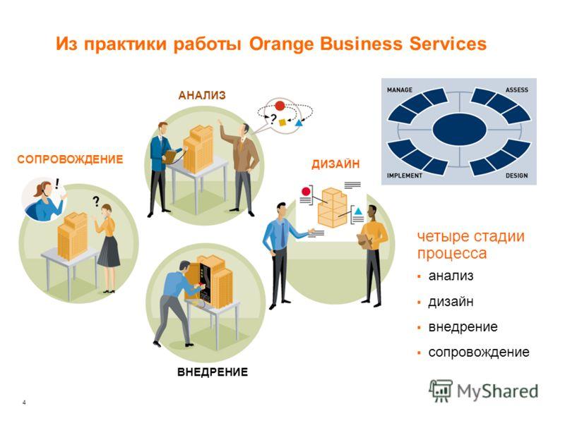 4 Из практики работы Orange Business Services анализ дизайн внедрение сопровождение четыре стадии процесса АНАЛИЗ ДИЗАЙН ВНЕДРЕНИЕ СОПРОВОЖДЕНИЕ