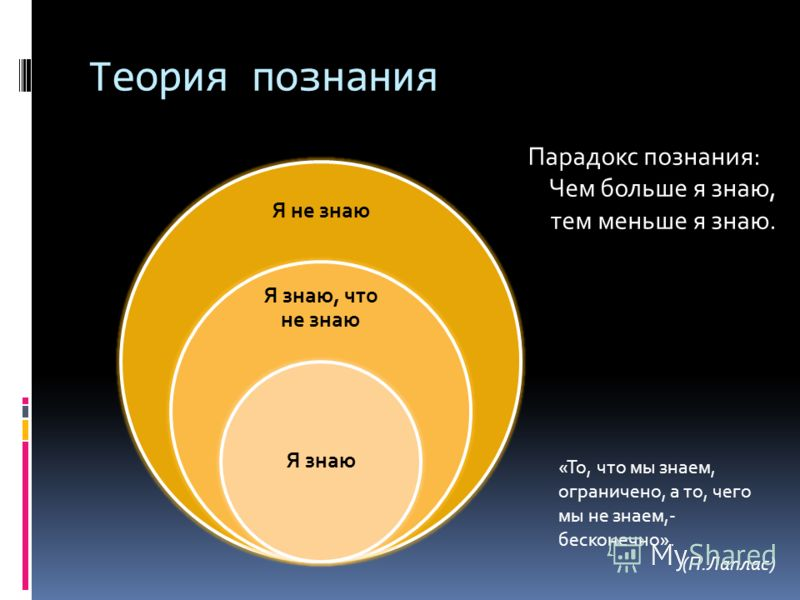 Теория познания Я не знаю Я знаю, что не знаю Я знаю Парадокс познания: Чем больше я знаю, тем меньше я знаю. «То, что мы знаем, ограничено, а то, чего мы не знаем,- бесконечно». (П.Лаплас)