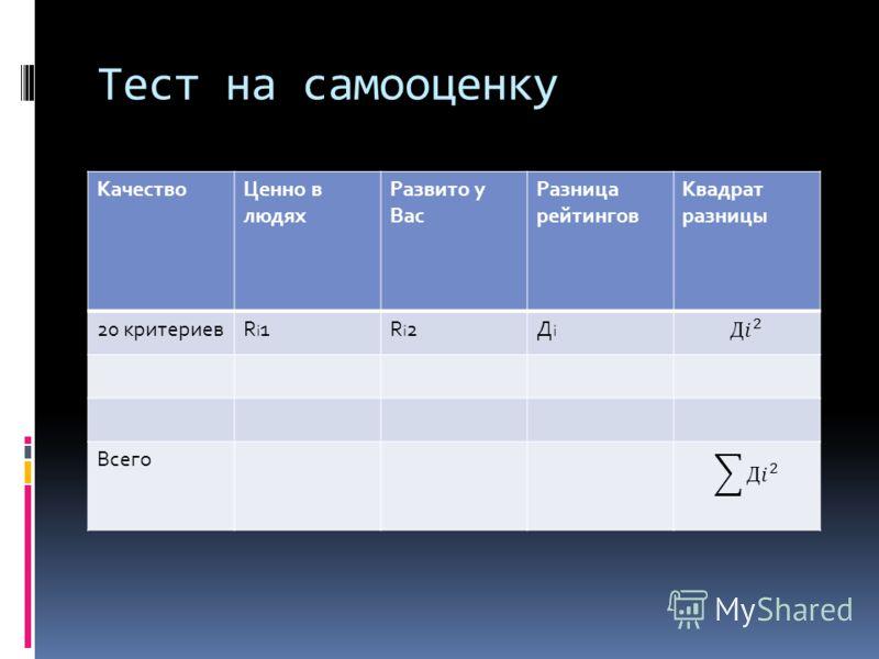 Тест на самооценку КачествоЦенно в людях Развито у Вас Разница рейтингов Квадрат разницы 20 критериевRi1Ri1Ri2Ri2ДiДi Всего