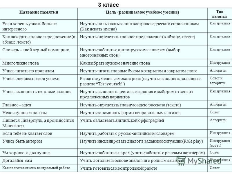 Название памяткиЦель (развиваемое учебное умение) Тип памятки Если хочешь узнать больше интересного Научить пользоваться лингвострановедческим справочником. (Как искать имена) Инструкция Как находить главное предложение (в абзаце, тексте) Научить опр