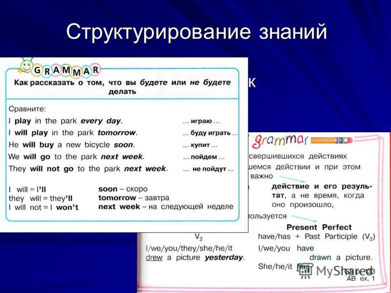 Структурирование знаний Грамматический справочник Грамматические таблицы Электронное приложение