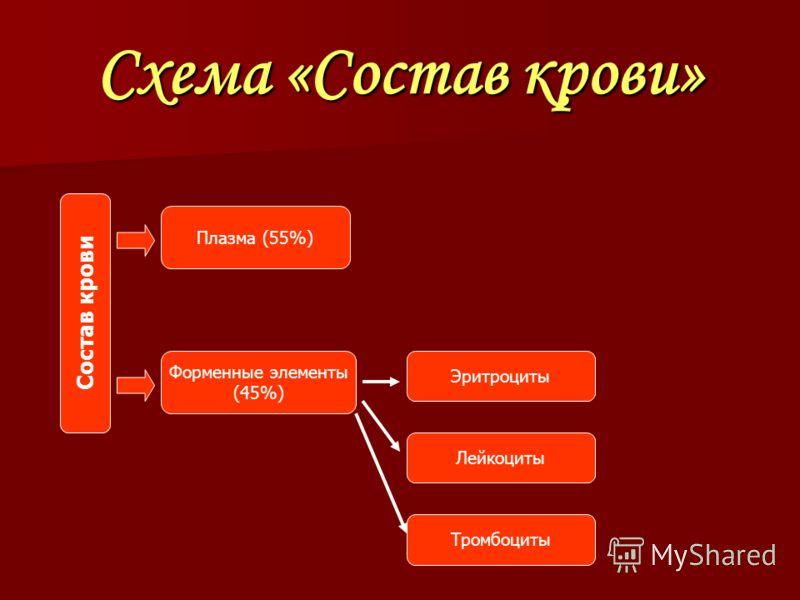 Схема «Состав крови» Состав крови Плазма (55%) Форменные элементы (45%) Эритроциты Лейкоциты Тромбоциты