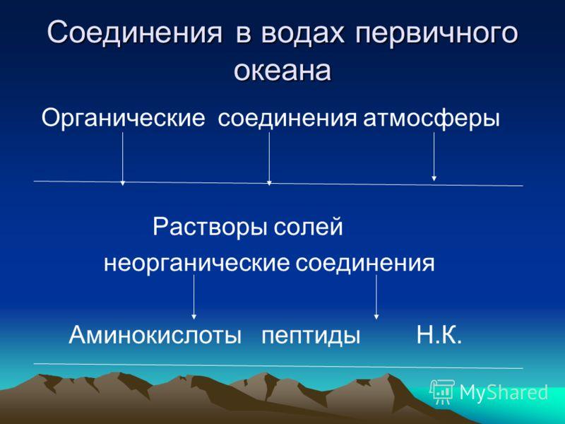 Соединения в водах первичного океана Органические соединения атмосферы Растворы солей неорганические соединения Аминокислоты пептиды Н.К.