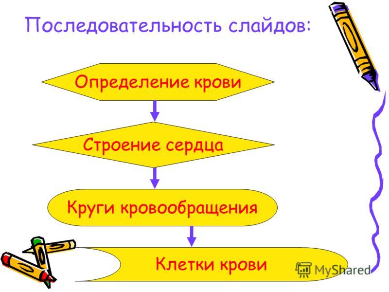 Последовательность слайдов: Определение крови Строение сердца Круги кровообращения Клетки крови