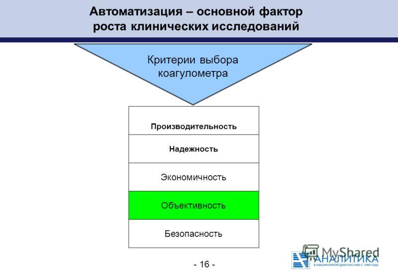 - 16 - Автоматизация – основной фактор роста клинических исследований Критерии выбора коагулометра Производительность Надежность Экономичность Объективность Безопасность