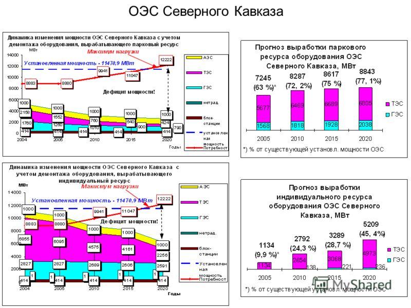 ОЭС Северного Кавказа