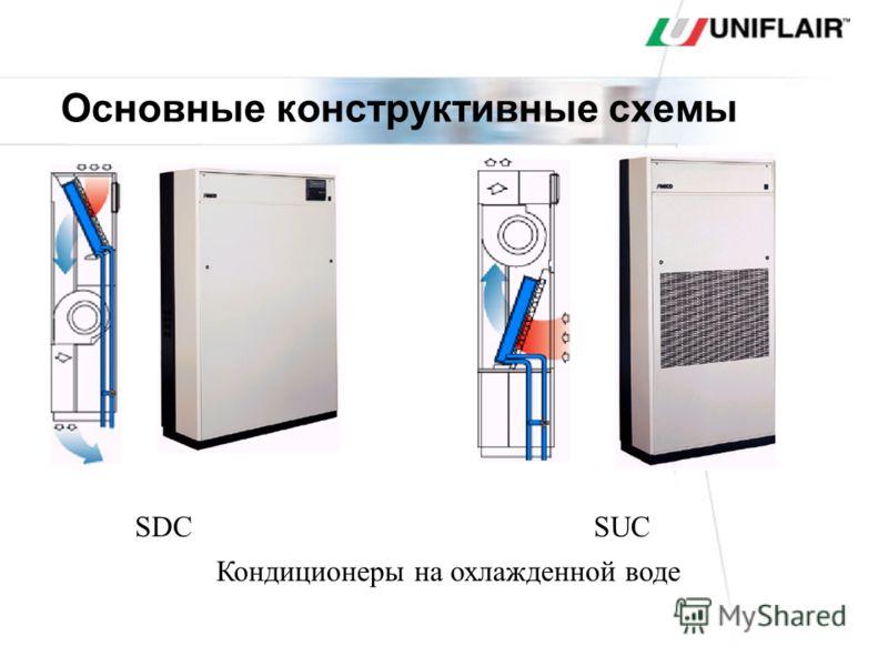 Прецизионные кондиционеры серии AMICO (6-22 кВт)