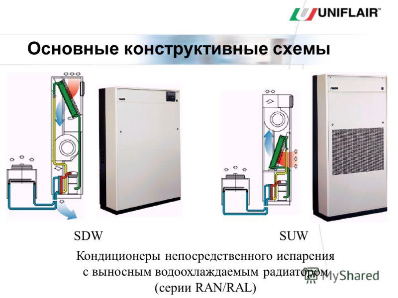 Основные конструктивные схемы Кондиционеры непосредственного испарения с выносным воздухоохлаждаемым конденсатором (серии CAL) SDASUA