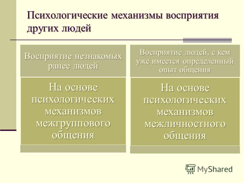 Психологические механизмы восприятия других людей Восприятие незнакомых ранее людей На основе психологических механизмов межгруппового общения Восприятие людей, с кем уже имеется определенный опыт общения На основе психологических механизмов межлично