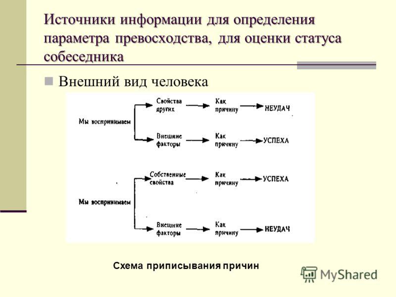 Источники информации для определения параметра превосходства, для оценки статуса собеседника Внешний вид человека Схема приписывания причин