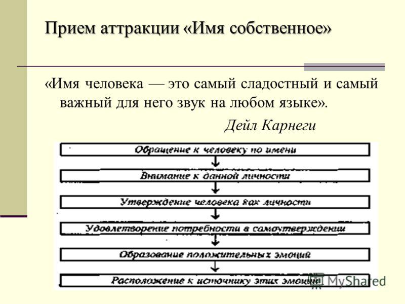 Прием аттракции «Имя собственное» «Имя человека это самый сладостный и самый важный для него звук на любом языке». Дейл Карнеги