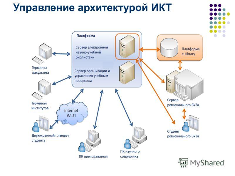 Управление архитектурой ИКТ
