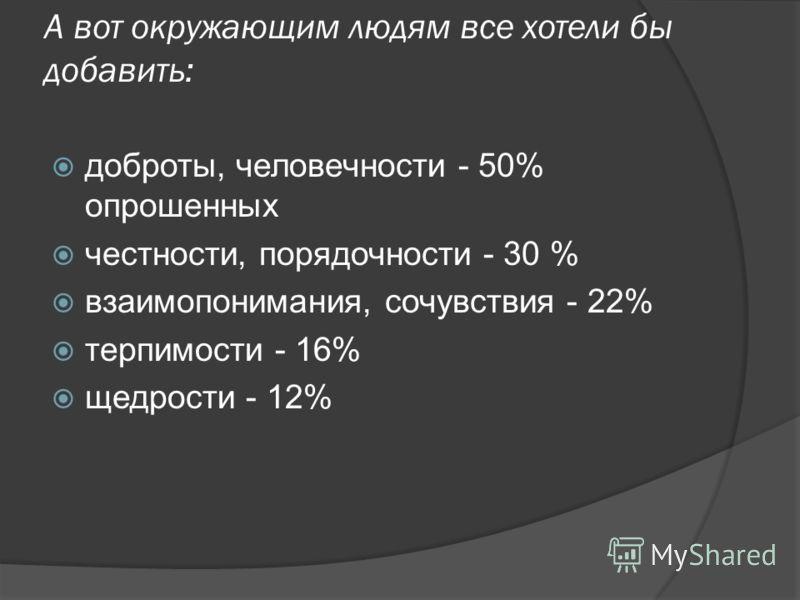 А вот окружающим людям все хотели бы добавить: доброты, человечности - 50% опрошенных честности, порядочности - 30 % взаимопонимания, сочувствия - 22% терпимости - 16% щедрости - 12%