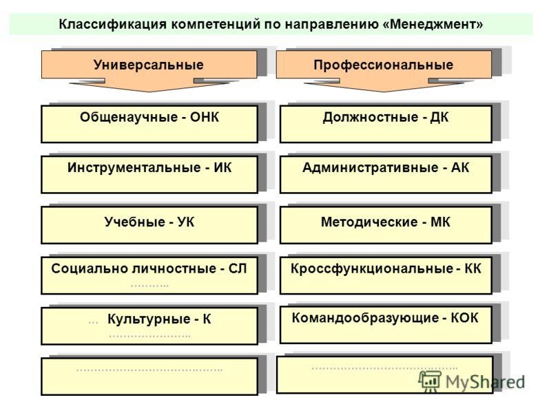 Классификация компетенций по направлению «Менеджмент» УниверсальныеПрофессиональные Должностные - ДК Административные - АК Методические - МК Кроссфункциональные - КК Командообразующие - КОК ………………………………….. Общенаучные - ОНК Инструментальные - ИК Учеб