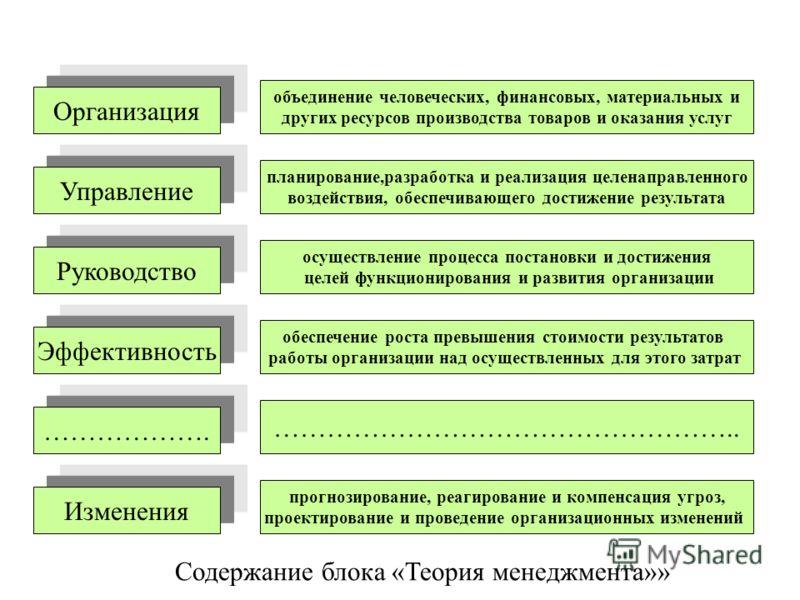 Содержание блока «Теория менеджмента»» Организация Управление Руководство Эффективность ………………. объединение человеческих, финансовых, материальных и других ресурсов производства товаров и оказания услуг планирование,разработка и реализация целенаправ